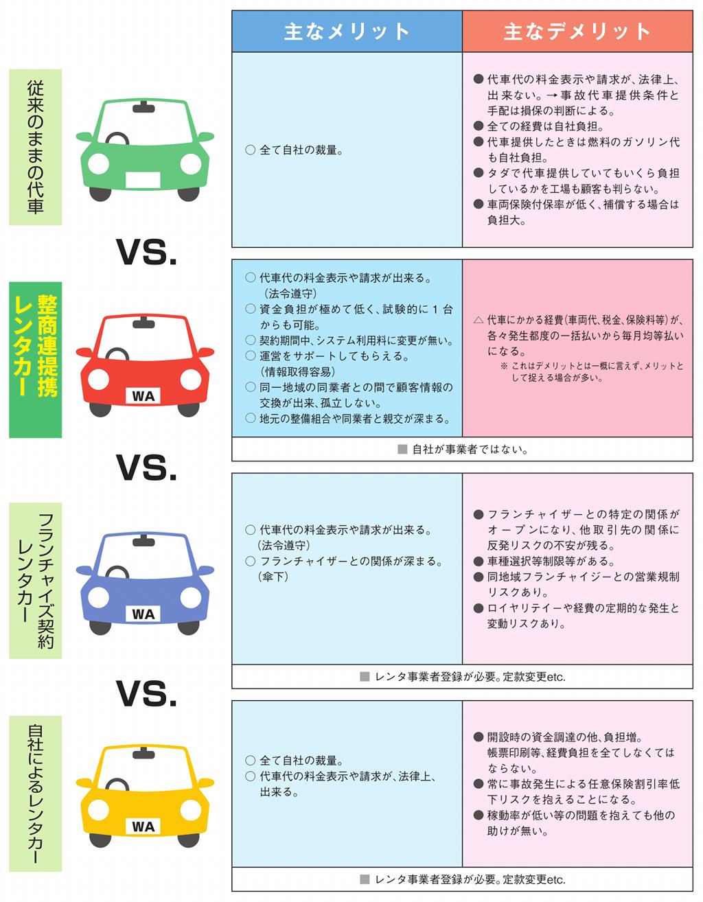 代車をレンタカーにする方法の比較